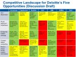 competitive landscape for deloitte s five opportunities discussion draft