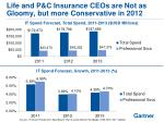 life and p c insurance ceos are not as gloomy but more conservative in 2012