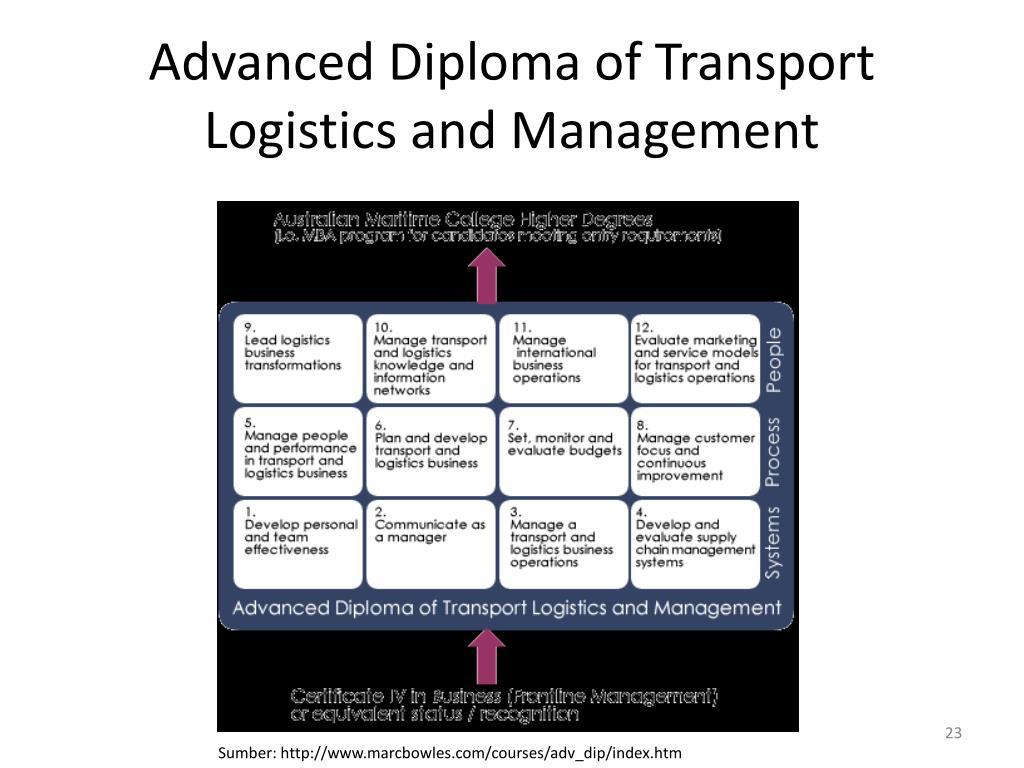International Advanced Diploma In Logistics And Transport