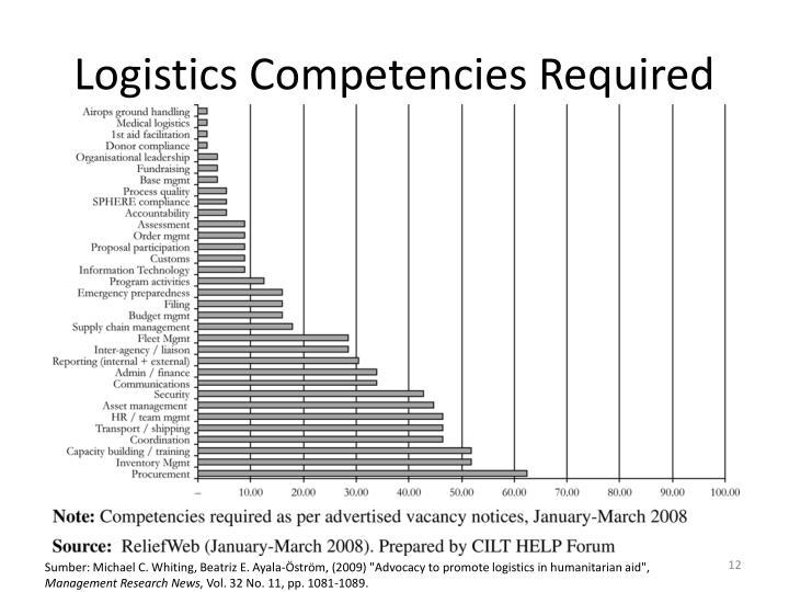 Logistics Competencies Required