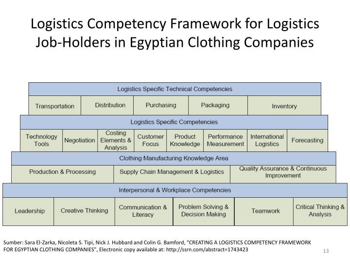 Logistics Competency Framework for Logistics Job-Holders in Egyptian Clothing Companies