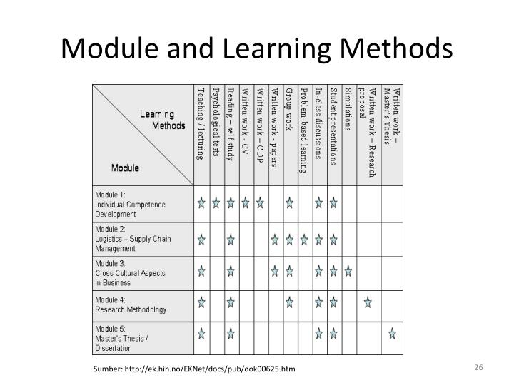 Module and Learning Methods