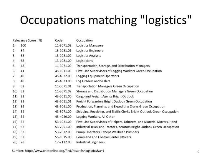 """Occupations matching """"logistics"""""""