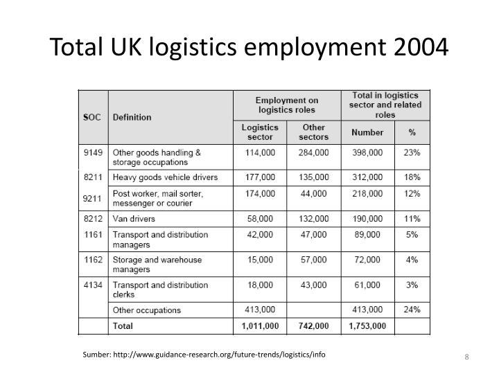 Total UK logistics employment 2004
