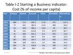 table i 2 starting a business indicator cost of income per capita