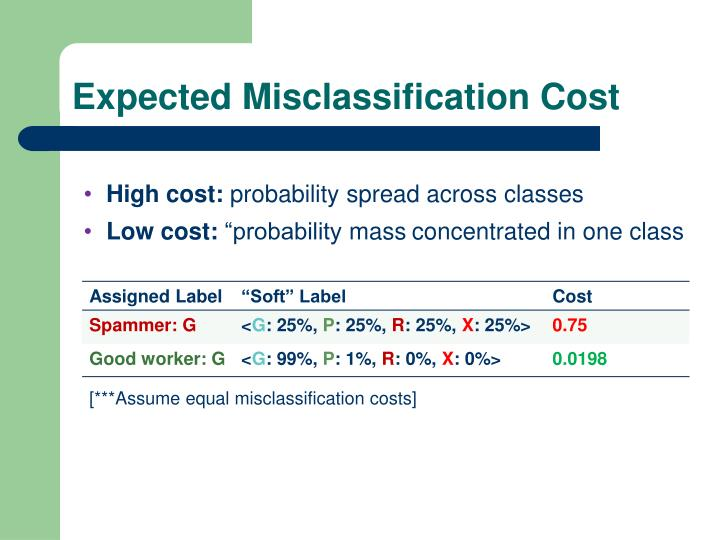 Expected Misclassification