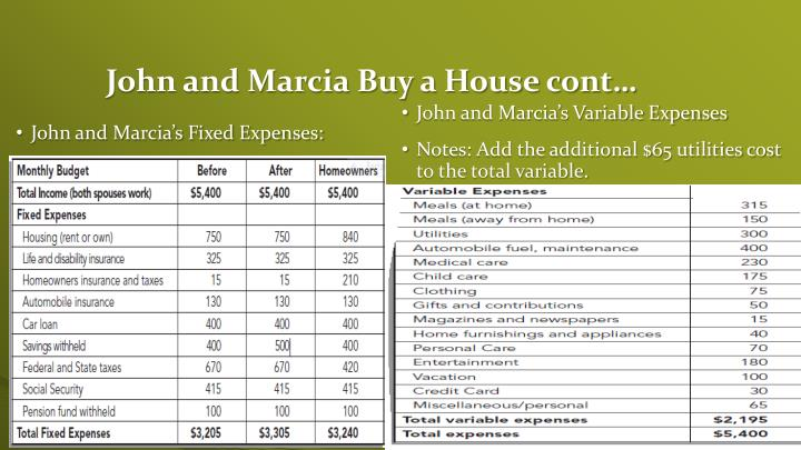 John and Marcia Buy a House cont…
