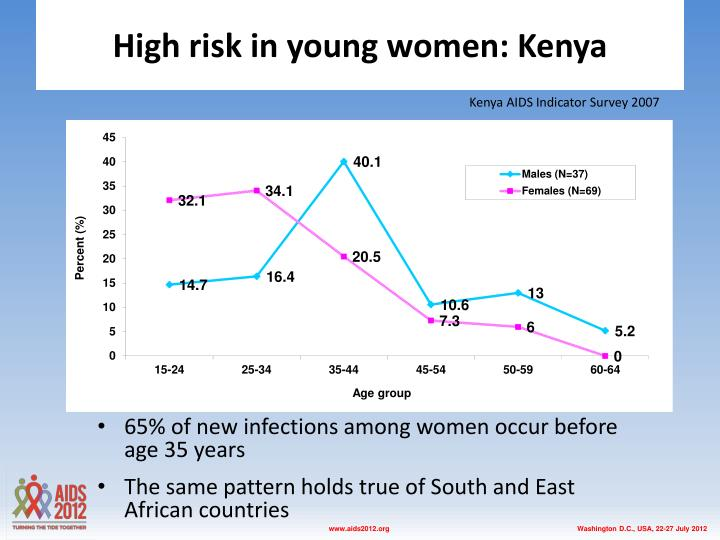 High risk in young women: Kenya
