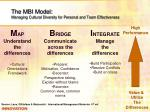 the mbi model managing cultural diversity for personal and team effectiveness