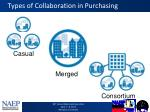 types of collaboration in purchasing
