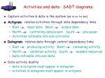 activities and data sadt diagrams