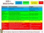 ecd 2012 13 plan