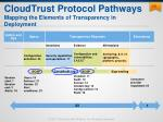 cloudtrust protocol pathways mapping the elements of transparency in deployment