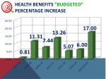 health benefits budgeted percentage increase