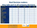 real decision makers they take part in all company decisions1