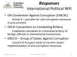 responses international political will