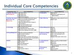 individual core competencies