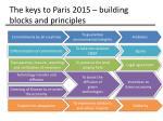the keys to paris 2015 building blocks and principles