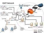 kuet network