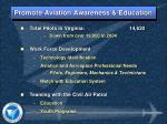 promote aviation awareness education