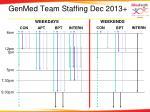 genmed team staffing dec 2013