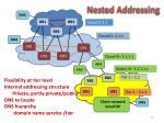 nested addressing