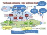 tier based addressing inter and intra cloud