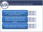 community survey results