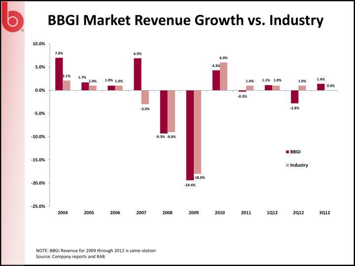 BBGI Market Revenue Growth vs. Industry