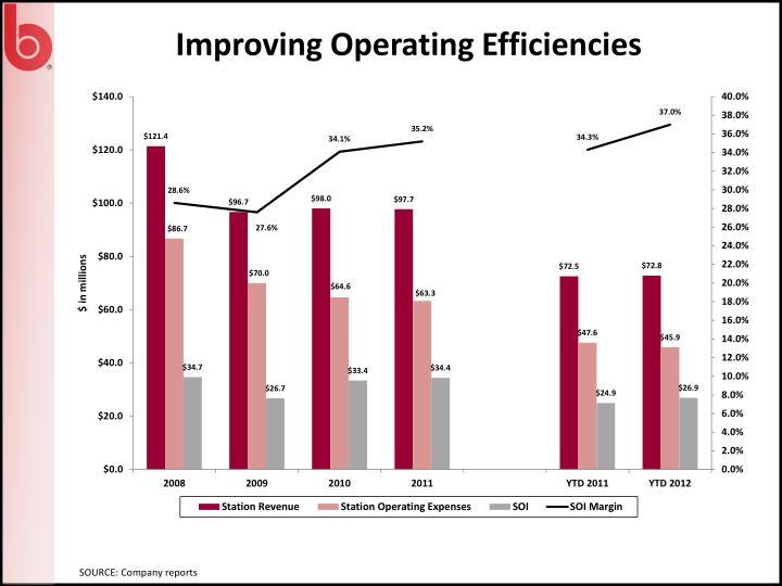 Improving Operating Efficiencies