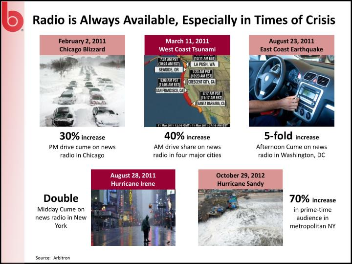 Radio is Always Available, Especially in Times of Crisis