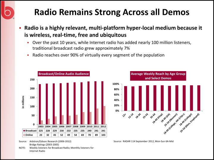 Radio Remains Strong Across all Demos