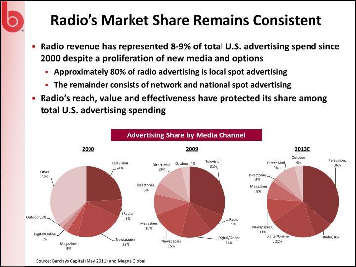 Radio's Market Share Remains Consistent