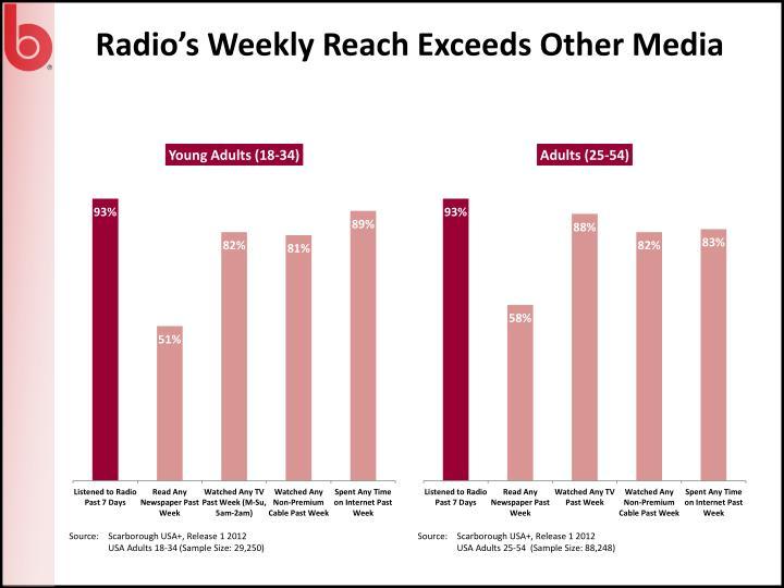 Radio's Weekly