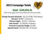 2013 campaign totals