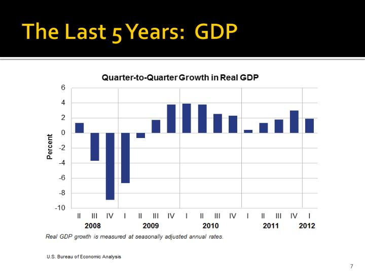 The Last 5 Years:  GDP