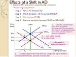 effects of a shift in ad
