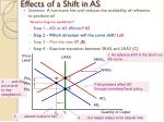 effects of a shift in as