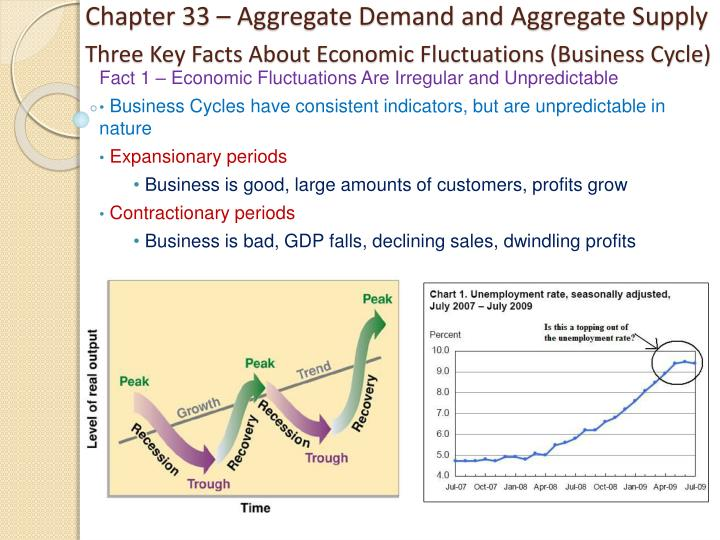 three key facts about economic fluctuations business cycle n.