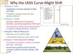 why the lras curve might shift
