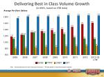 delivering best in class volume growth in 000 s based on ltm data