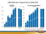 ebitdar has tripled since 2006 ipo