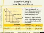 elasticity along a linear demand curve