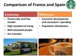 comparison of france and spain