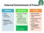 external environment of france