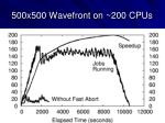500x500 wavefront on 200 cpus