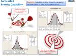 forecasted process capability