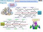 ishikawa fishbone diagrams