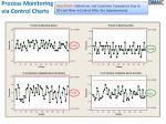 process monitoring via control charts
