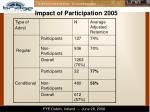 impact of participation 20051